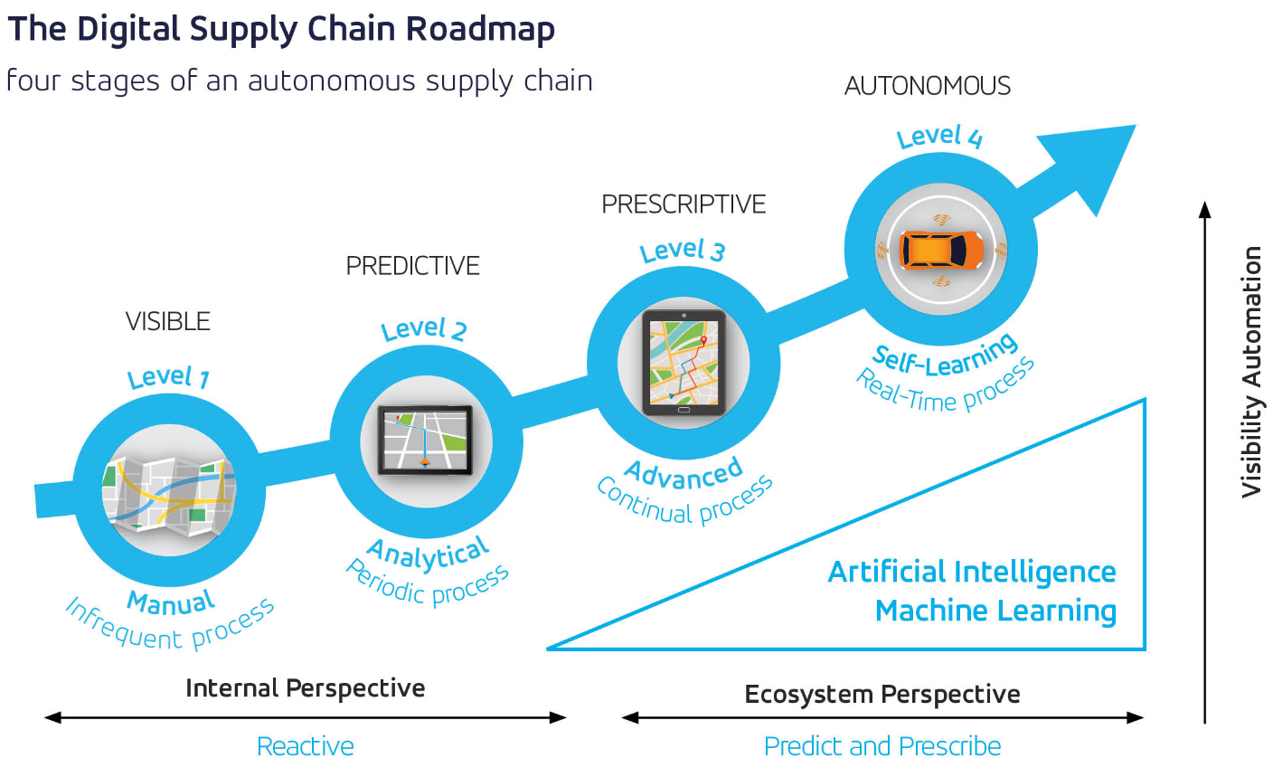 digital supply chain roadmap